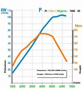 Calcul Puissance Moteur : comment augmenter la puissance d un moteur turbo diesel comment augmenter la puissance d 39 un ~ Medecine-chirurgie-esthetiques.com Avis de Voitures