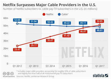 Netflix Is Now Bigger Than Cable Tv. Microsoft Task Management Software. Champagne And Diamonds Online Printing Flyers. Automotive Telematics Systems. Average Bank Savings Interest Rate. How To Frame A Basement Room. Cellulose Nitrate Membrane Bi Developer Jobs. Accounting System Software Hosted Secure Ftp. Can Dehydration Cause Hair Loss