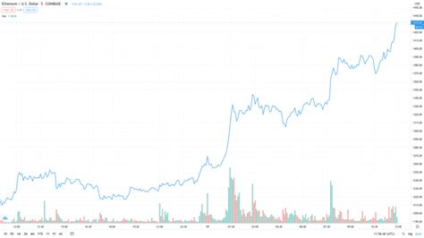 Ethereum Hits New All-Time High at $1,430   Crypto Briefing