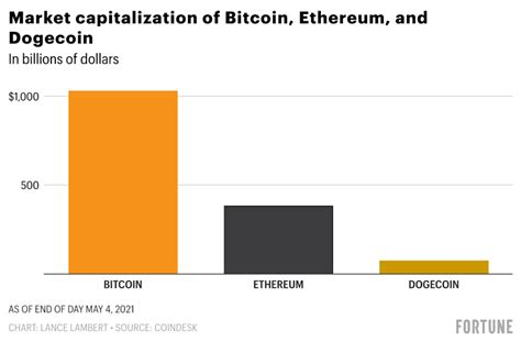 Bitcoin, Ethereum, or Dogecoin? Here's the crypto with the ...