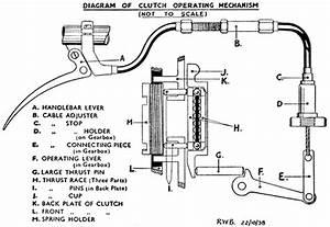 Adjustment Of Clutch