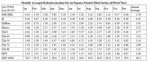 Солнечная инсоляция для расчёта солнечных коллекторов.