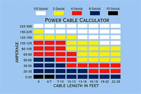 automotive wiring 101 basic tips tricks tools for