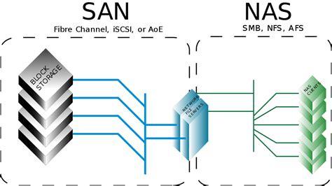storage area network wikipedia