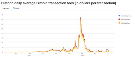 Bitcoin confidential is a new coin focused on confidentiality/privacy that will be proof of stake, using ring confidential signatures and based on the latest bitcoin codebase for compatibility. Report: Use of Bitcoin in Commerce Hit Low in May After Peaking at $411 Mln Last Year ...