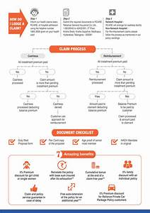health insurance claims process flow diagram 28 images With insurance process