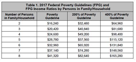 federal poverty line table 2017 federal income guidelines bing