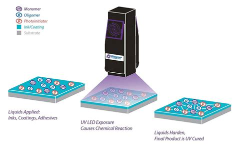 touchscreen manufacturing with uv led curing technology 2015 06 01 adhesives magazine
