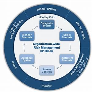Why Does The Risk Management Framework Still Matter