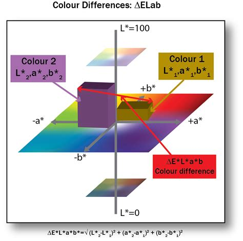Explain Any Period Between by 4 4 Lab Colour Space And Delta E Measurements Graphic
