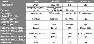 Sprint Comparison Chart Chart All 4g Services Compared With Verizon Lte News