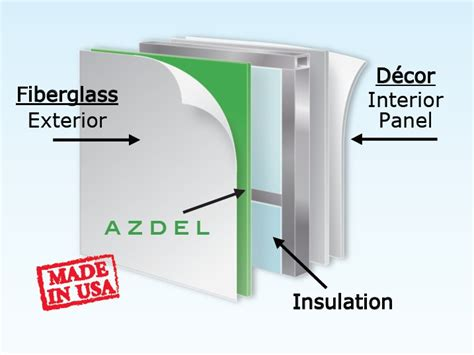 time  unwind protect  investment azdel side walls