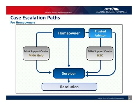 mha case escalation process