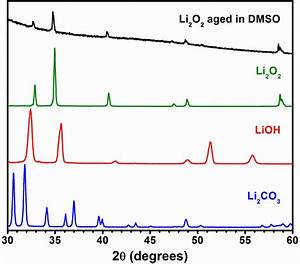 Xrd Of Li2o2 Aged In Dmso For Two Months Showing No Indication Of