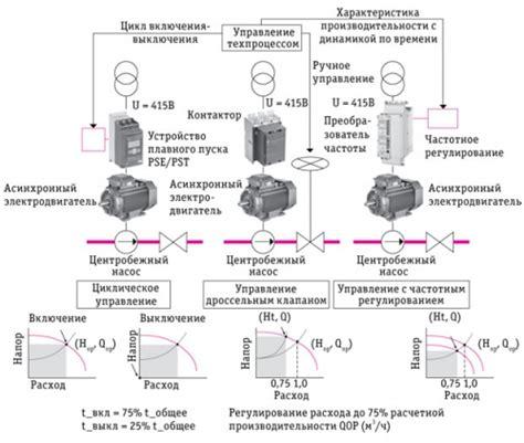 Частотнорегулируемый привод. к вопросу установки на электродвигателях насосов холодного водоснабжения цтп . авок