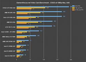 NVIDIA GeForce GTX 950 GPU Review Gaming Benchmark With