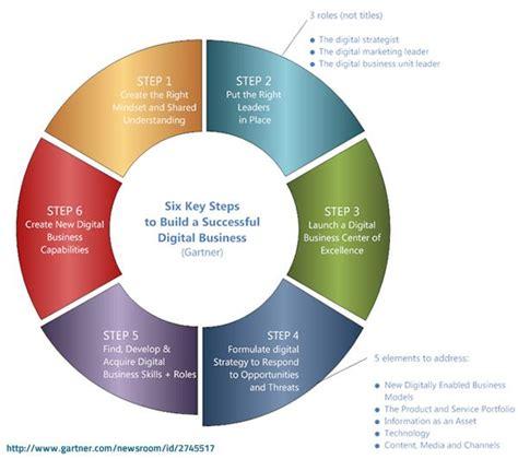 key steps  build  successful digital business