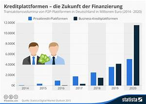 Effektiver Zinssatz Berechnen : fintech finanzierung welche finanzierungsformen gibt es ~ Themetempest.com Abrechnung