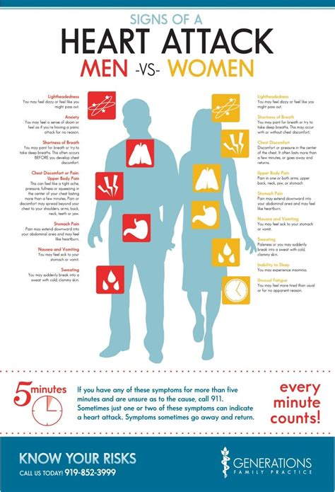 Infographic Signs Of A Heart Attack In Men & Women. Awesome Signs Of Stroke. Emotion Stickers. Food Decals. Khan Logo. Fractur Lettering. Jewellery Banners. Houston University Murals. Scuba Diving Stickers