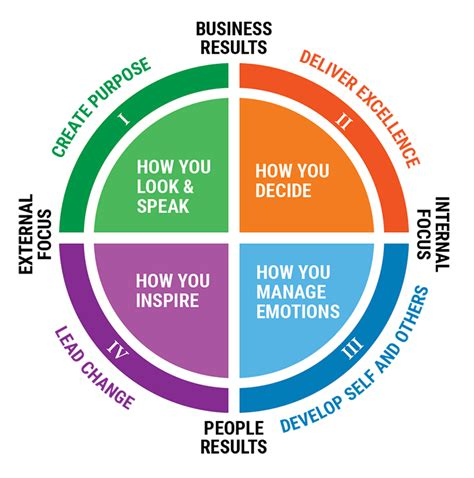 executive presence stewart leadership