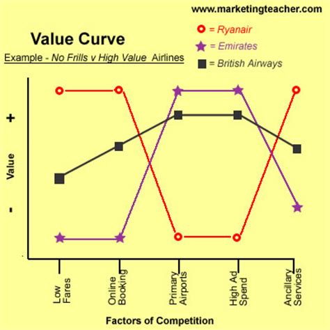 Value Curve Analysis Template by Value
