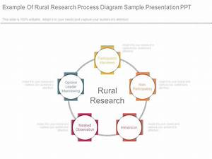 Example Of Rural Research Process Diagram Sample