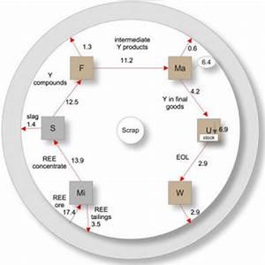 China  U2013 Sankey Diagrams