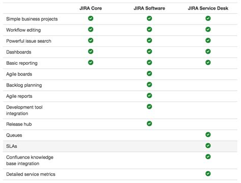 Help Desk Software Features Comparison by What Are The Differences Between Jira Software Jira