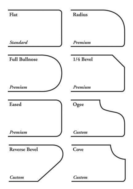 Kitchen Design: A Look at Countertop Edge Profiles
