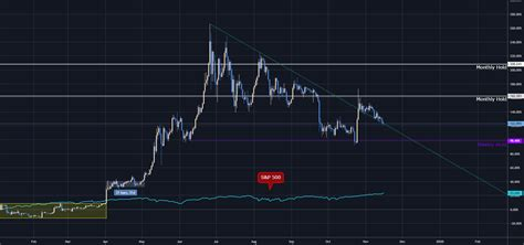 But one look at a chart of bitcoin vs. Bitcoin vs. S&P 500 - % YTD Comparison for BITSTAMP:BTCUSD by kyer — TradingView
