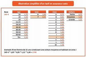 Devis Assurance Jeune Conducteur : simulation tarif assurance auto jeune conducteur ~ Maxctalentgroup.com Avis de Voitures