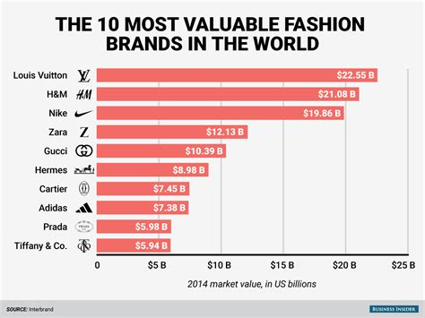 The World's Top 10 Fashion Brands Are Worth 2 Billion