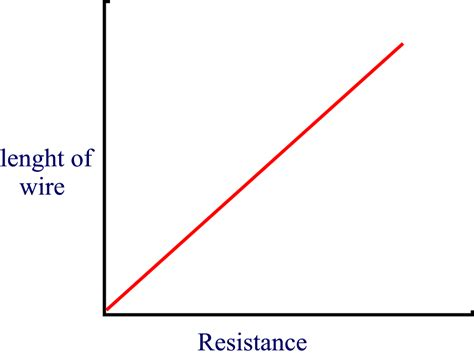 how does the temperature of a wire affect its resistance