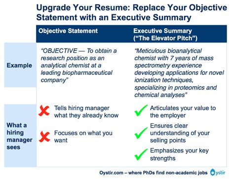 Do You Need An Objective And Summary On Your Resume by The Most Important Thing On Your Resume The Executive Summary
