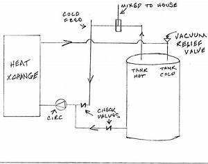 Circulation Of Water In Modified Water Heater  Solar