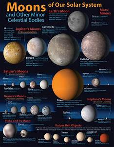 In Our Solar System Moons - Pics about space