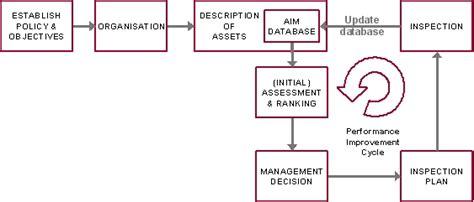 bv asset integrity management approach