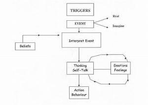 Managing Anger Better