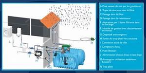 Système De Récupération D Eau De Pluie : recup ration eau de pluie gaia eau creation ~ Dailycaller-alerts.com Idées de Décoration