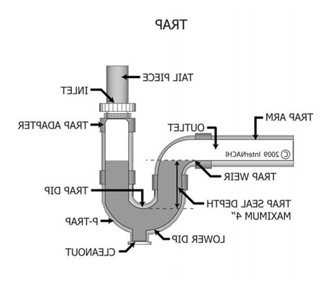 kitchen sink drain diagram 34 kitchen sink pipes diagram plumbing how do i repair