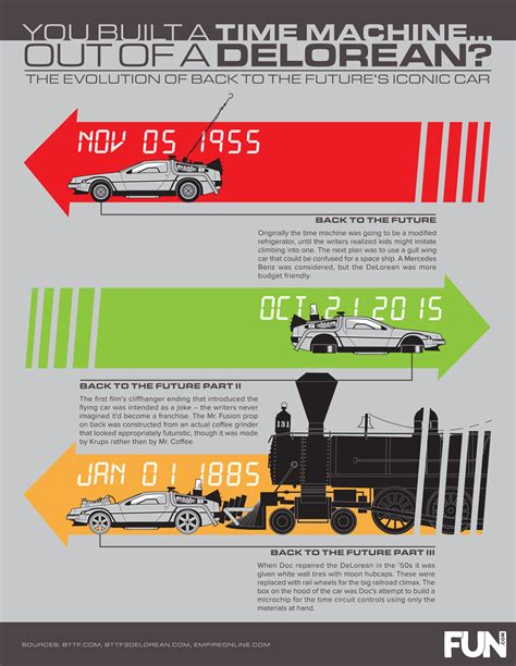Evolution Of Cars Time by You Built A Time Machine Out Of A Delorean The