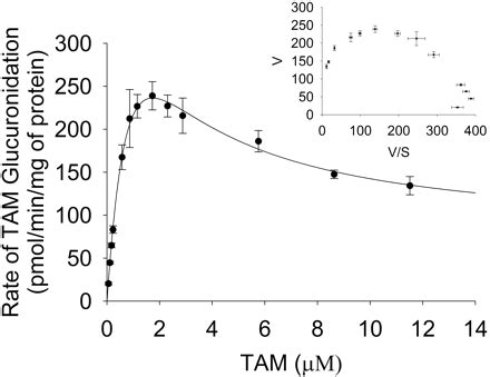 Glucuronidation Of Dihydrotestosterone And Transandrosterone By Recombinant Udp