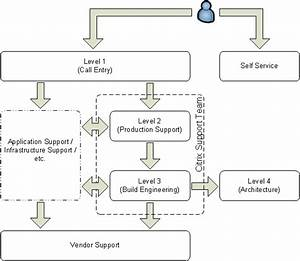 IT Support: What are the different levels? | IT Service ...
