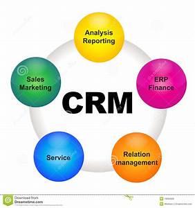 Definition: CRM = Customer Relationship Management, refers ...