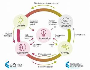 E3me  Our Global Macro