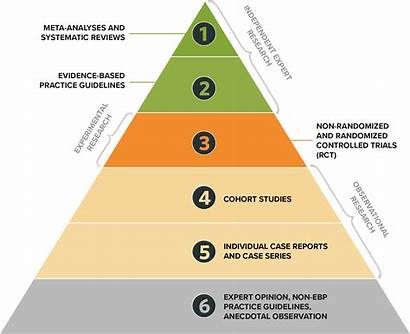 Research Types Practice Massage Benefit Pyramid