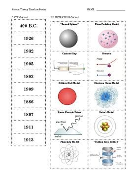 Atomic Model Timeline   www.pixshark.com - Images