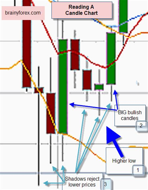 read candle chart candlestick trading