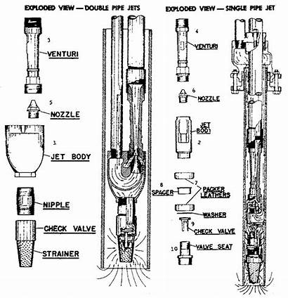 Pump Jet Well Diagram Parts Water Deep