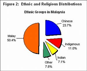 BAD ADvertisements: Ethnicity and Religious In Malaysia